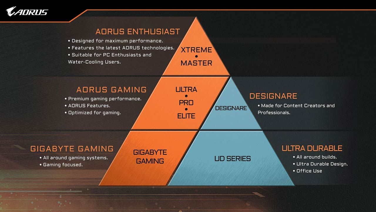 z390 aorus naming pyramid